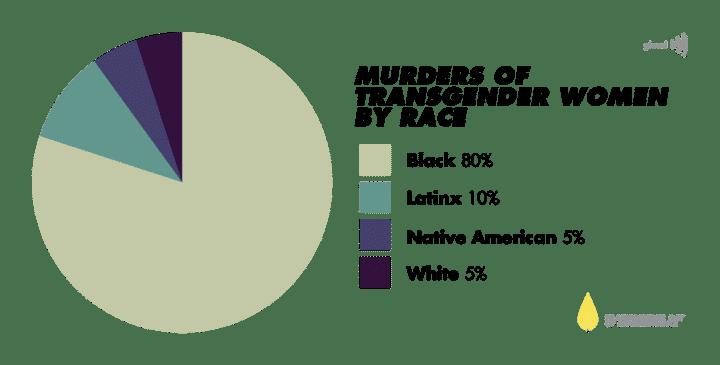 """Image result for trans murder statistics"""""""