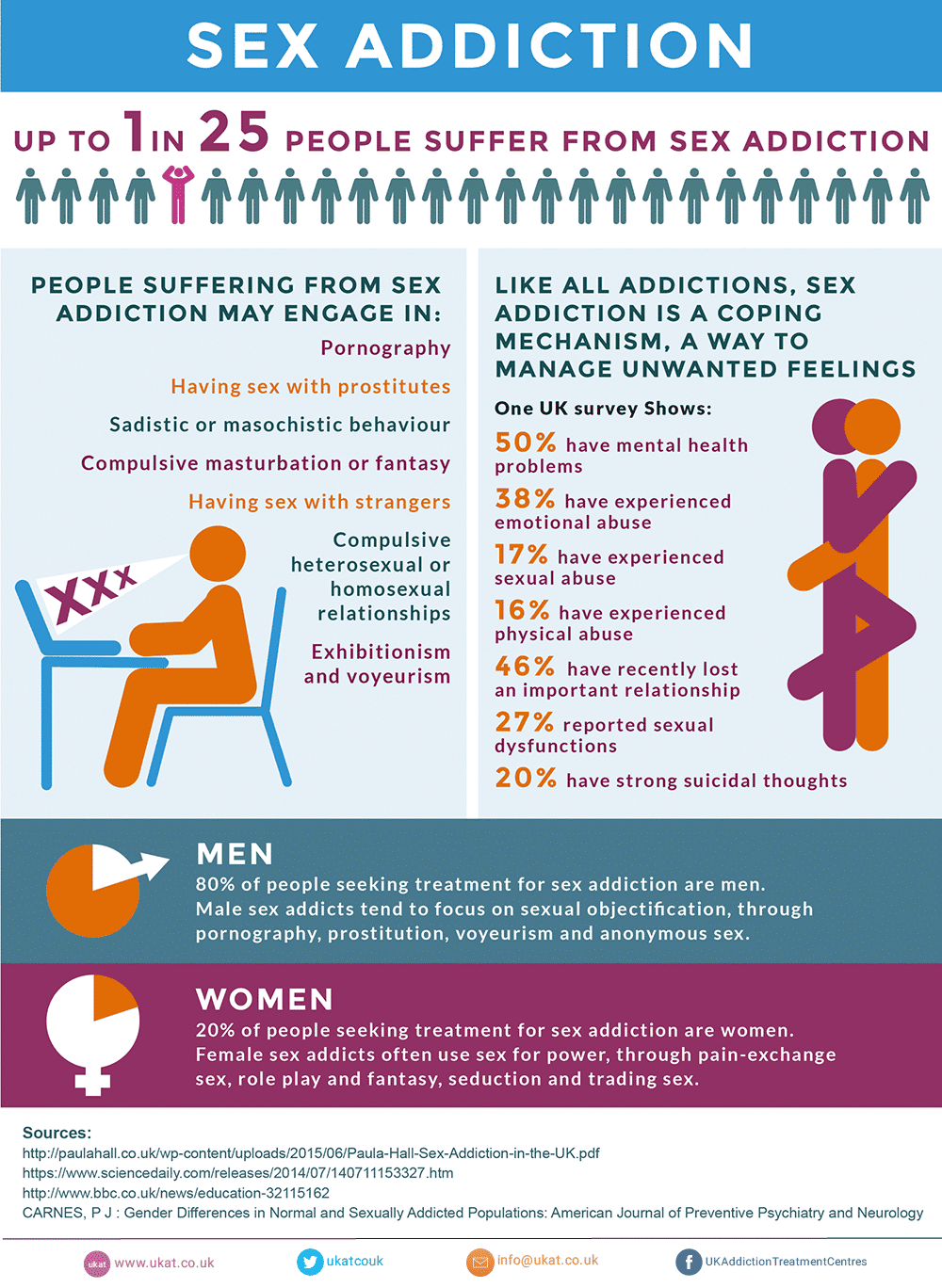 Image result for sex addiction stats